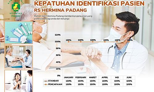 Pencapaian Indikator Mutu Kepatuhan Identifikasi Pasien RS Hermina Padang