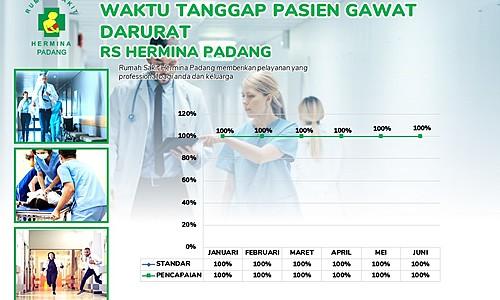 Pencapaian Indikator Mutu Waktu Tanggap Pasien di Instalasi Gawat Darurat RS Hermina Padang